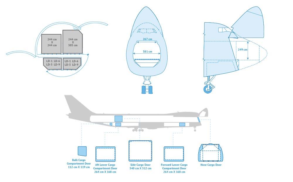 747-400 Specs